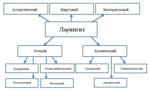 формы ларингита
