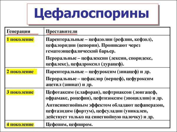 Цефалоспорины анитибиотики