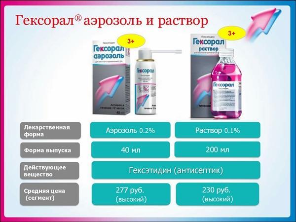 основные характеристики препарата гексорал
