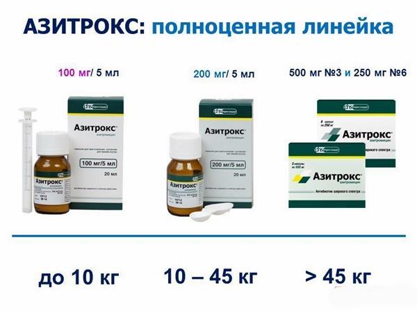 линейка препаратов азитрокс