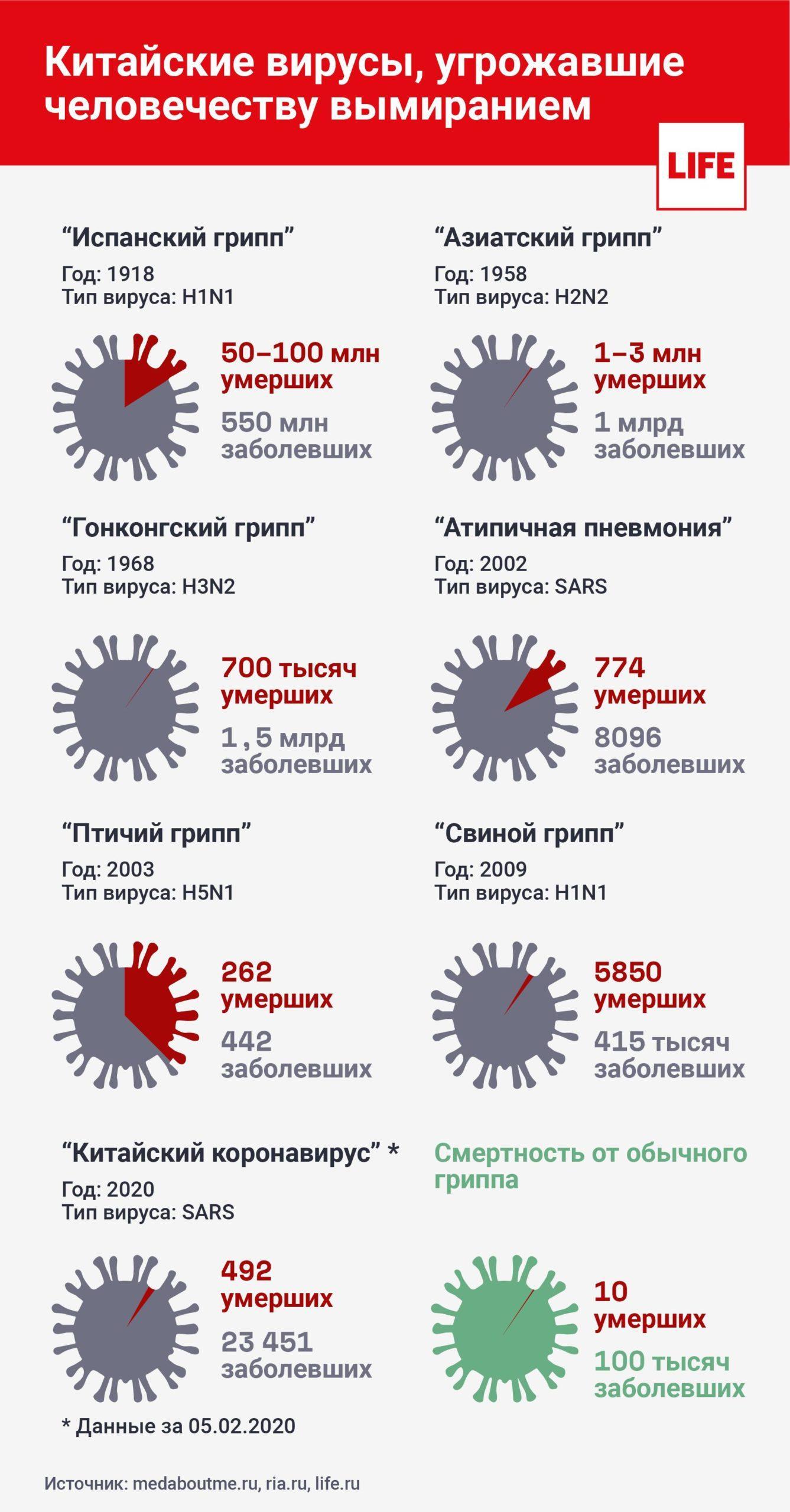 Симптомы коронавируса и как передается, лечение и профилактика, последние новости